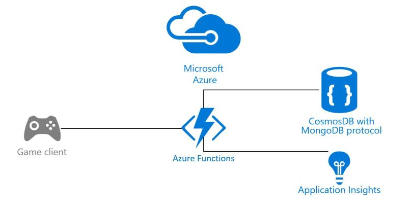 Using Azure Functions, Node js and Cosmos DB to create a